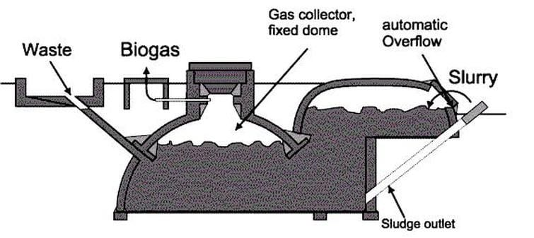 What is a Biodigesters