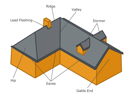 Hip Roof Vs Gable Roof Which One Is The Best Hpd Consult