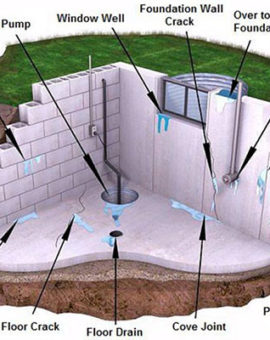 Basement Waterproofing; A Step by Step Guide.