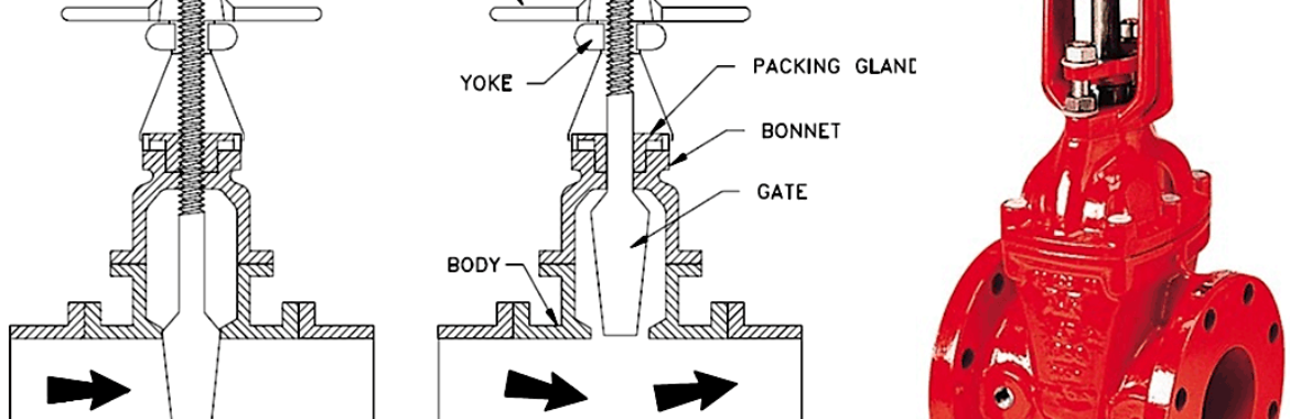 Gate Valves: Types of Gate Valves (Plus Pictures)