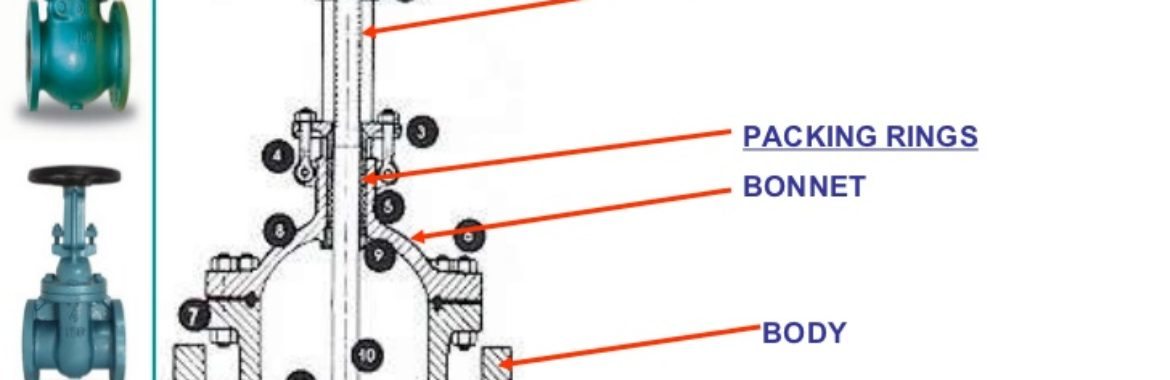 Parts of Gate Valve Plus Top 5Functions