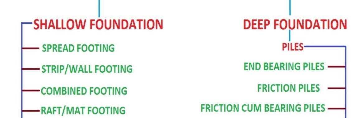 House Foundation: Types of House Foundations